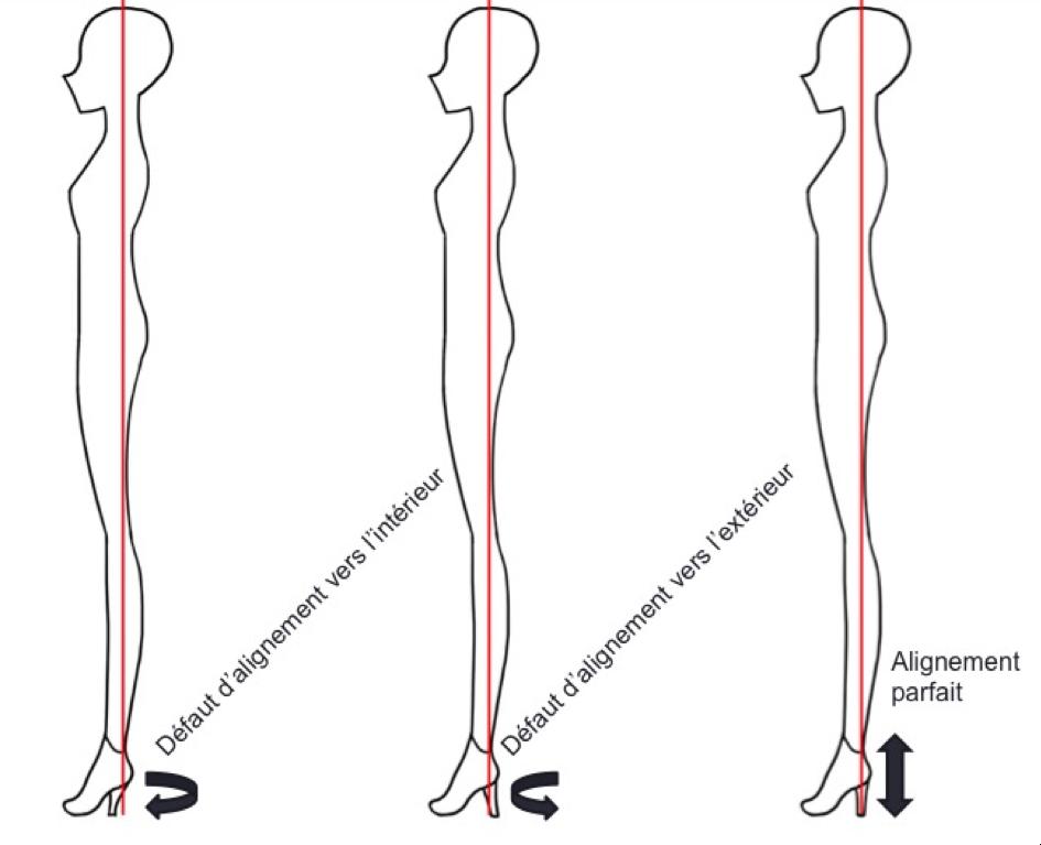 Comment marcher avec des talons hauts ? - Blog Talondoux